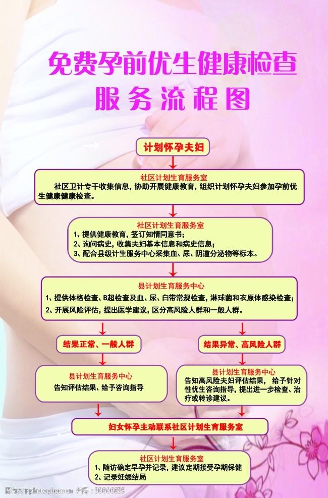 孕前优生检查免费孕前优生健康检查服务流程图